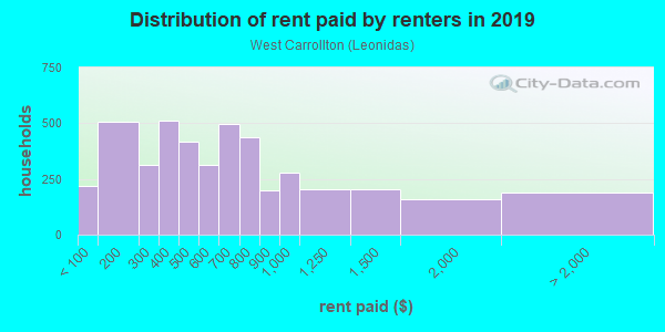 Rent paid by renters in 2013 in West Carrollton in New Orleans neighborhood in LA