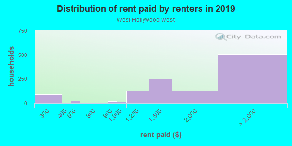 Rent paid by renters in 2013 in West Hollywood West in Los Angeles neighborhood in CA