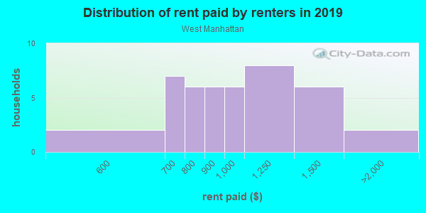 Rent paid by renters in 2013 in West Manhattan in Santa Fe neighborhood in NM