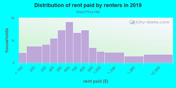 Rent paid by renters in 2013 in West Price Hill in Cincinnati neighborhood in OH