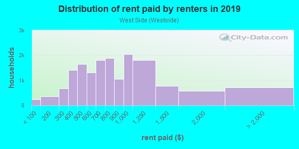 Rent paid by renters in 2013 in West Side in Manchester neighborhood in NH