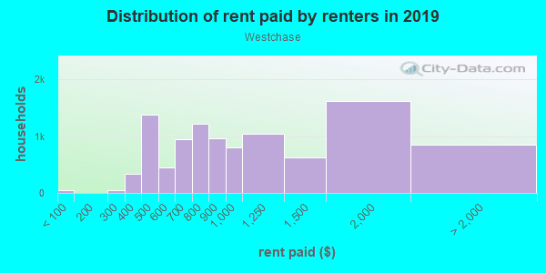 Rent paid by renters in 2013 in Westchase in Houston neighborhood in TX