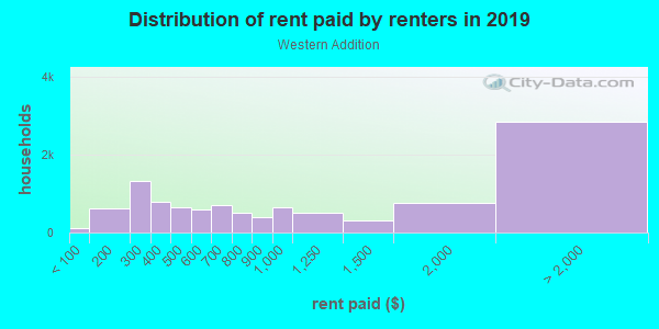 Rent paid by renters in 2013 in Western Addition in San Francisco neighborhood in CA