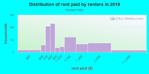 Rent paid by renters in 2013 in Western Hills in Kansas City neighborhood in MO