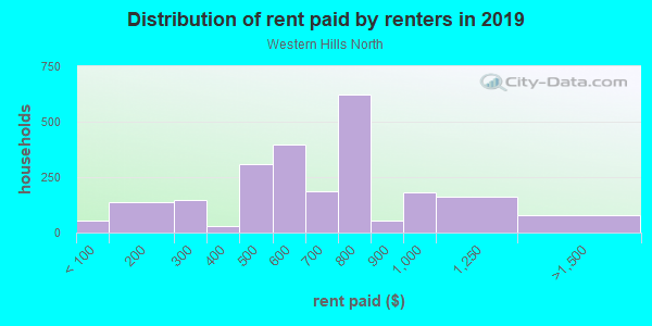 Rent paid by renters in 2013 in Western Hills North in Fort Worth neighborhood in TX