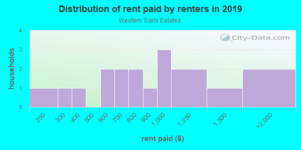 Rent paid by renters in 2013 in Western Trails Estates in Springdale neighborhood in AR