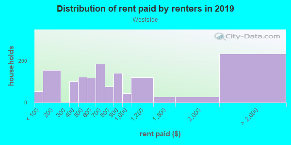 Rent paid by renters in 2013 in Westside in Omaha neighborhood in NE