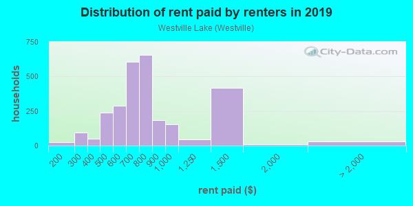 Rent paid by renters in 2013 in Westville Lake in Southbridge neighborhood in MA