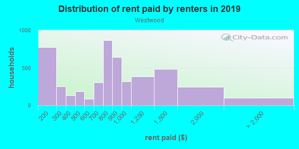 Rent paid by renters in 2013 in Westwood in Denver neighborhood in CO