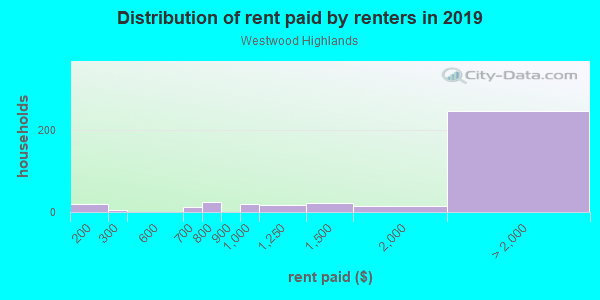 Rent paid by renters in 2013 in Westwood Highlands in San Francisco neighborhood in CA