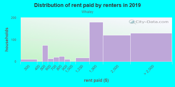 Rent paid by renters in 2013 in Whaley in San Jose neighborhood in CA