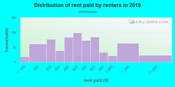 Rent paid by renters in 2013 in Whitehaven in Memphis neighborhood in TN