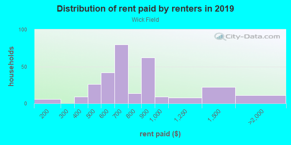 Rent paid by renters in 2013 in Wick Field in Milwaukee neighborhood in WI
