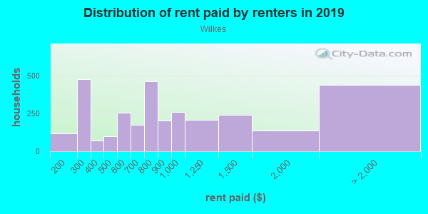 Rent paid by renters in 2013 in Wilkes in Portland neighborhood in OR