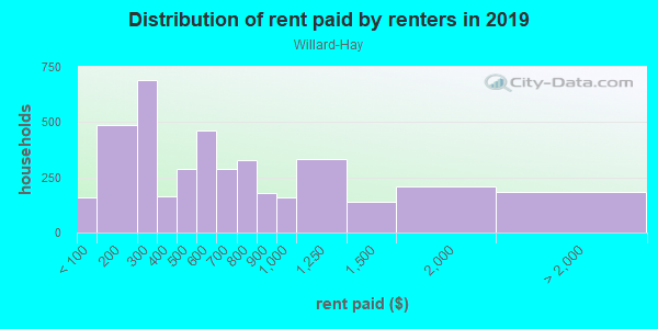 Rent paid by renters in 2013 in Willard-Hay in Minneapolis neighborhood in MN