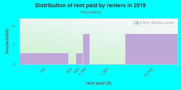 Rent paid by renters in 2013 in Willow Bend in Lutz neighborhood in FL