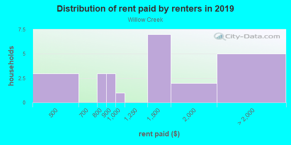 Rent paid by renters in 2013 in Willow Creek in Lutz neighborhood in FL