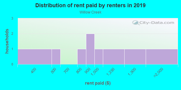 Rent paid by renters in 2013 in Willow Creek in Wake Forest neighborhood in NC