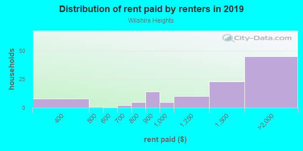 Rent paid by renters in 2013 in Wilshire Heights in Dallas neighborhood in TX
