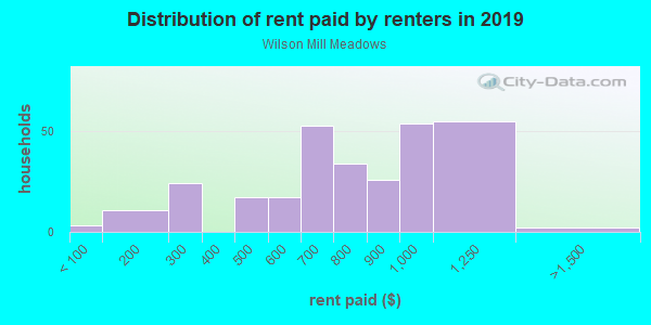 Rent paid by renters in 2013 in Wilson Mill Meadows in Atlanta neighborhood in GA
