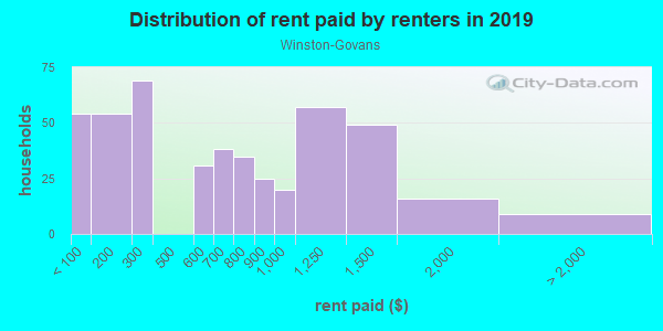 Rent paid by renters in 2013 in Winston-Govans in Baltimore neighborhood in MD