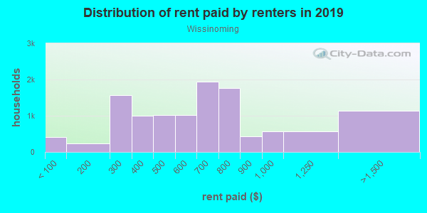 Rent paid by renters in 2013 in Wissinoming in Philadelphia neighborhood in PA