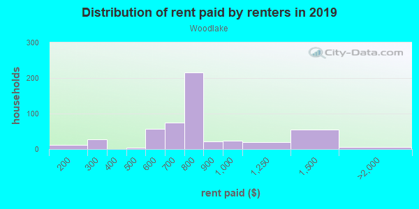 Rent paid by renters in 2013 in Woodlake in Sacramento neighborhood in CA
