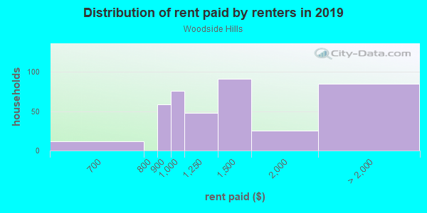 Rent paid by renters in 2013 in Woodside Hills in Vancouver neighborhood in WA