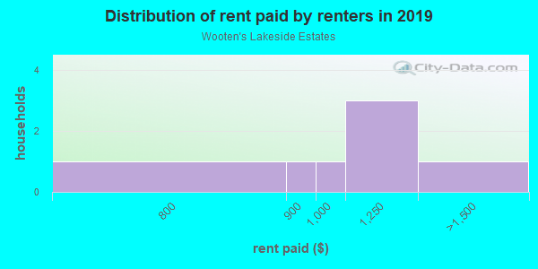 Rent paid by renters in 2013 in Wooten's Lakeside Estates in Lutz neighborhood in FL