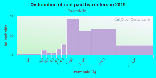 Rent paid by renters in 2013 in Wray Addition in Davis neighborhood in CA