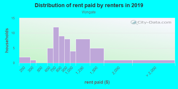 Rent paid by renters in 2013 in Wyngate in Lutz neighborhood in FL