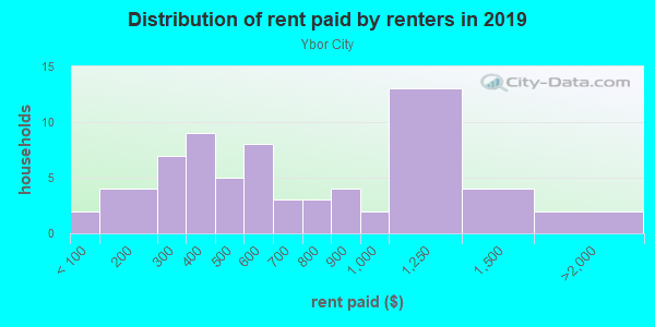 Rent paid by renters in 2013 in Ybor City in Tampa neighborhood in FL