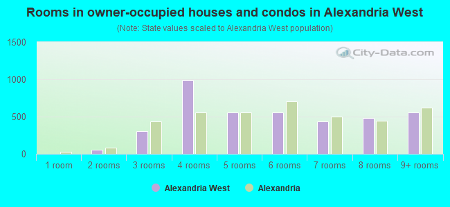 Rooms in owner-occupied houses and condos in Alexandria West