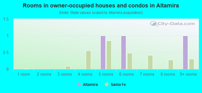 Rooms in owner-occupied houses and condos in Altamira