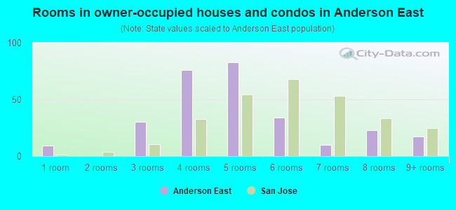 Rooms in owner-occupied houses and condos in Anderson East