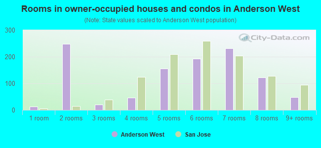 Rooms in owner-occupied houses and condos in Anderson West