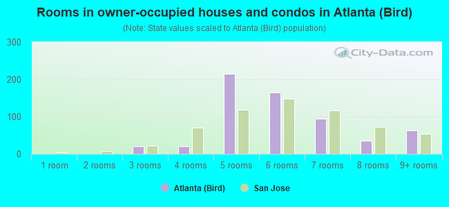 Rooms in owner-occupied houses and condos in Atlanta (Bird)