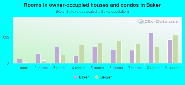 Rooms in owner-occupied houses and condos in Baker