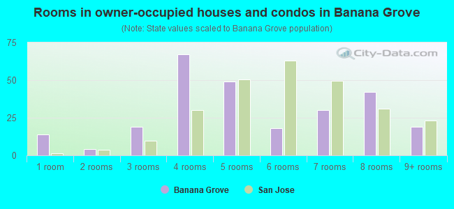 Rooms in owner-occupied houses and condos in Banana Grove