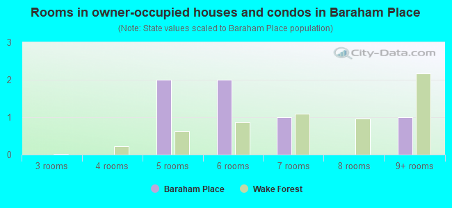 Rooms in owner-occupied houses and condos in Baraham Place