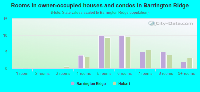 Rooms in owner-occupied houses and condos in Barrington Ridge