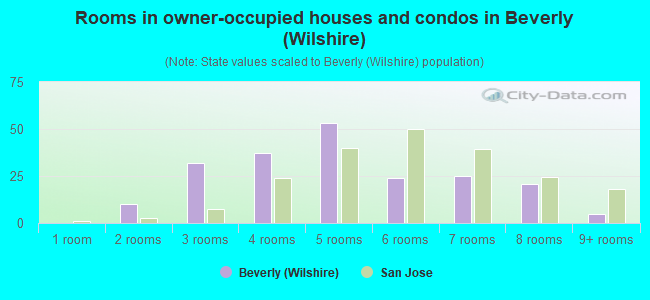 Rooms in owner-occupied houses and condos in Beverly (Wilshire)
