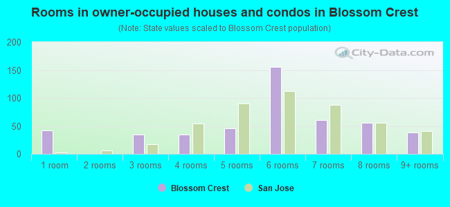 Rooms in owner-occupied houses and condos in Blossom Crest