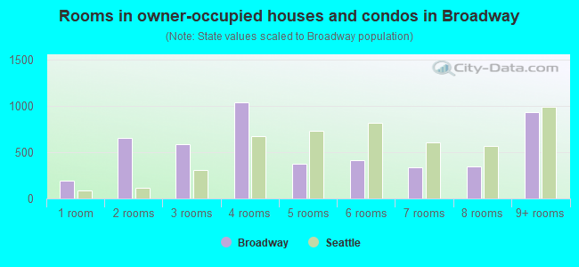 Rooms in owner-occupied houses and condos in Broadway
