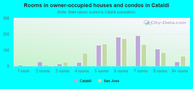 Rooms in owner-occupied houses and condos in Cataldi