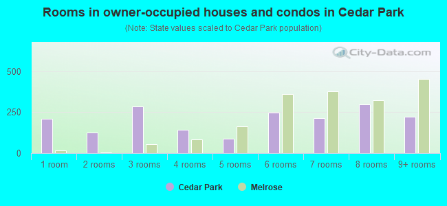 Rooms in owner-occupied houses and condos in Cedar Park