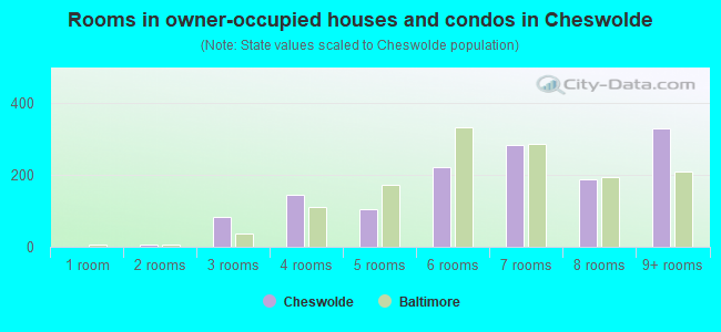 Rooms in owner-occupied houses and condos in Cheswolde
