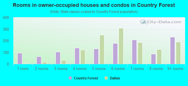 Rooms in owner-occupied houses and condos in Country Forest
