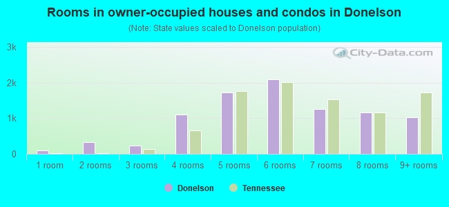 Rooms in owner-occupied houses and condos in Donelson