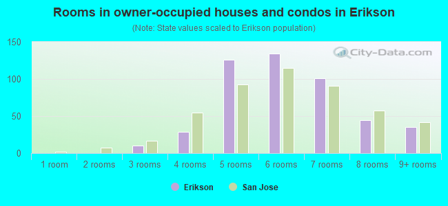 Rooms in owner-occupied houses and condos in Erikson
